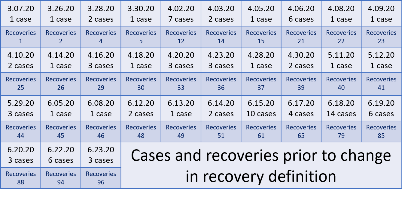 08112020 case count revised with recoveries